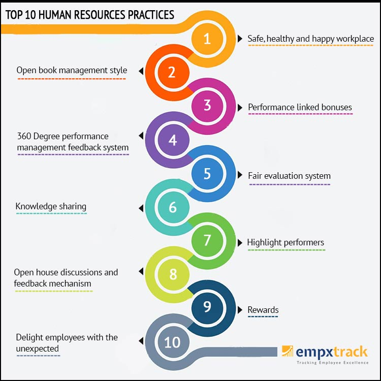 Top 10 Human Resources Practices