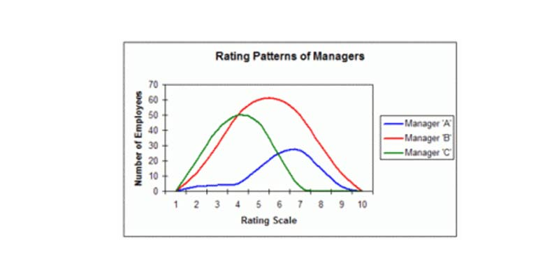 Normalization of Employee Performance Review Scores
