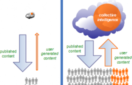 Web 2.0 and SaaS for Human Resource Managers