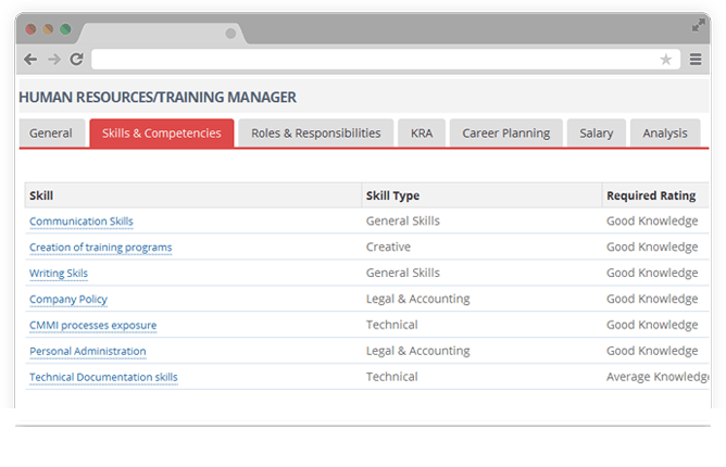 Manage skills job descriptions, Test and Training Assesment