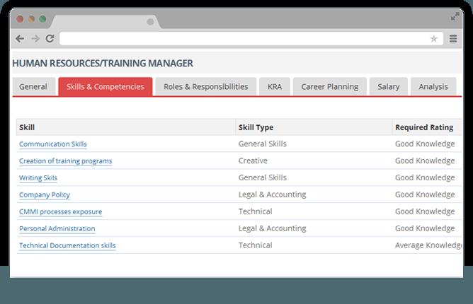 Manage skills job descriptions, Test and Training Assesment