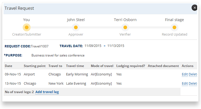 Managers can easily Manage Travel Expense Requests