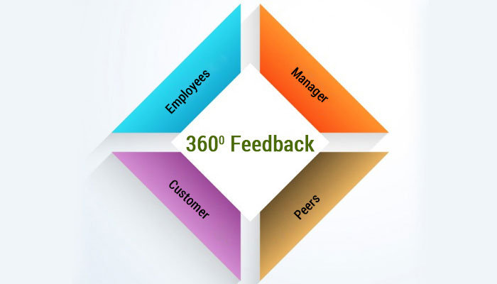 A flexible and intuitive 360 Feedback for employees – A Case Study