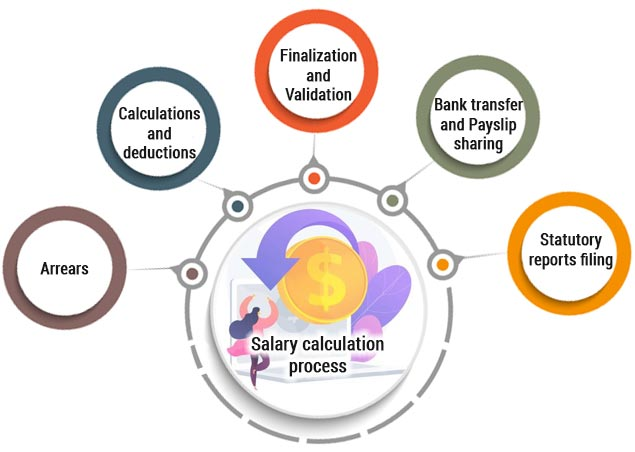 Salary-calculation-process