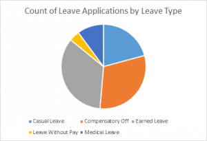 CountOfLeaveApplicationsByLeaveType