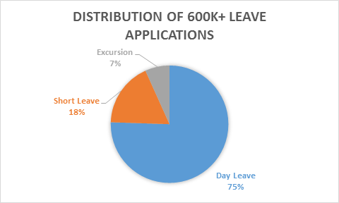 LeaveApplicationsByDuration