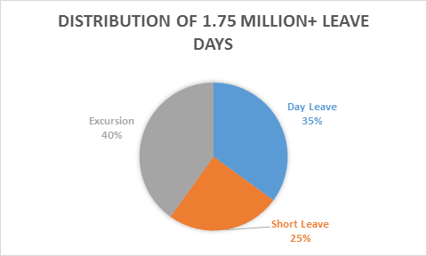 LeaveDaysDistributionByDuration