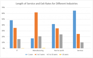 Length of service and exit rates of exiting employees across IT, Manufacturing and Not for profits