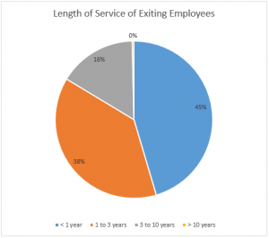 length of service of exited employees