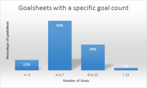 average-number-goals-in-goalsheets