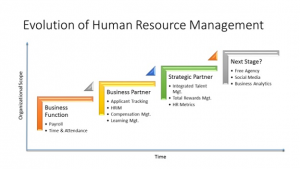 evolution of human resource management