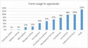 Form used in performance appraisal