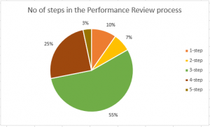 No of steps performance in performance review