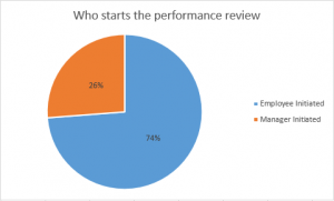 Performance review Initiation