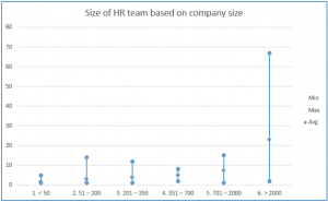 Size of HR department based on company size