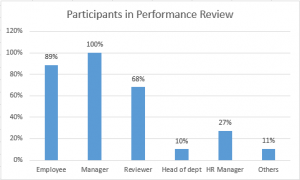Stakeholders of Performance Review