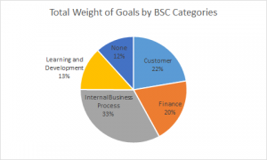 total-weight-of-goals-by-BSC-categories