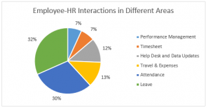 Employee-HR Department Interactions in Different Areas
