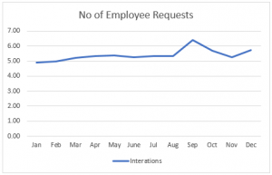 number-of-employee-requests-generated