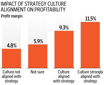 Culture Alignment Profitability