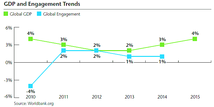 GDP and Engagement Trend