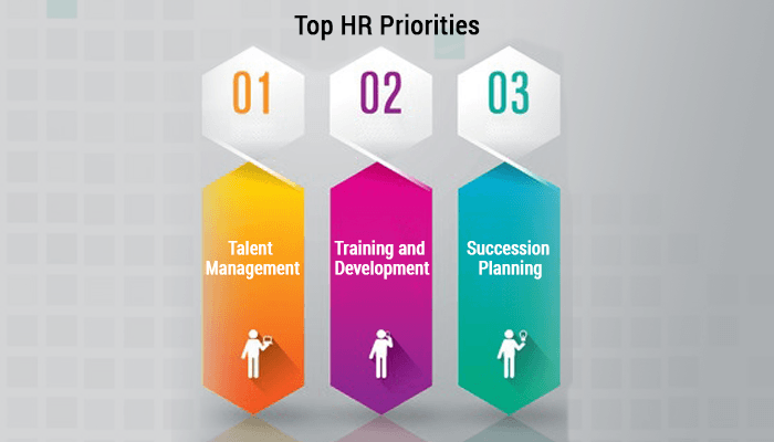 Top HR Priorities: Talent Management, Training, Succession Planning