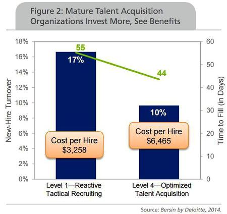 Mature Talent Acquisition