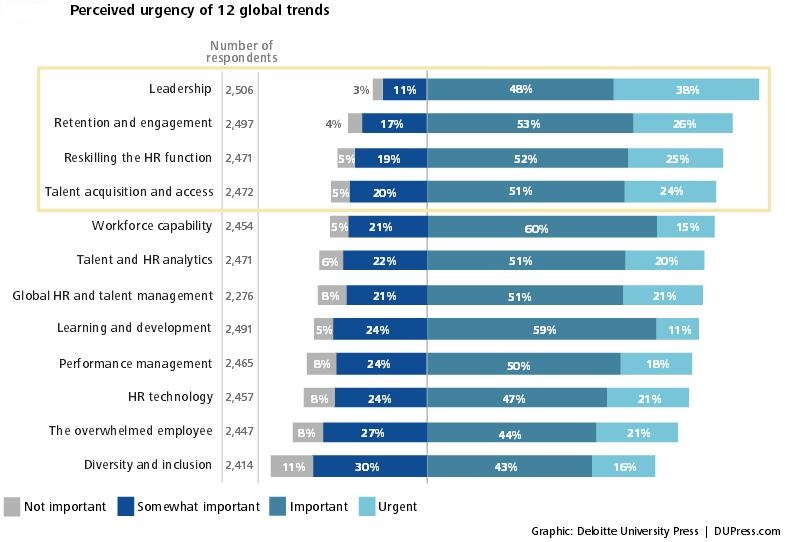 12 Global HR trends
