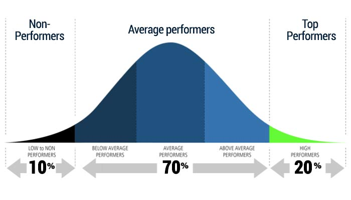Use of Bell Curve in Performance Appraisals – Good or Bad?