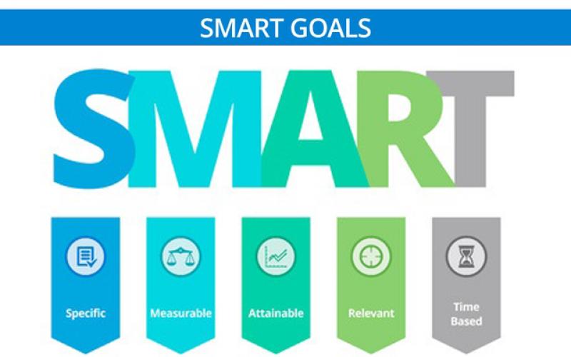 How to write goals kras for sales marketing hr it finance