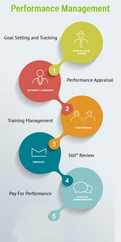 Online Performance Management Software