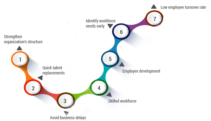 factors affecting an organisations workforce planning Be able to explain the factors that affect an organisation's talent planning, recruitment and selection policy 11 identify and explain at least 3 organisation benefits of attracting and retaining a diverse workforce.