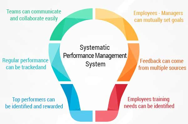 systematic-performance-management-system
