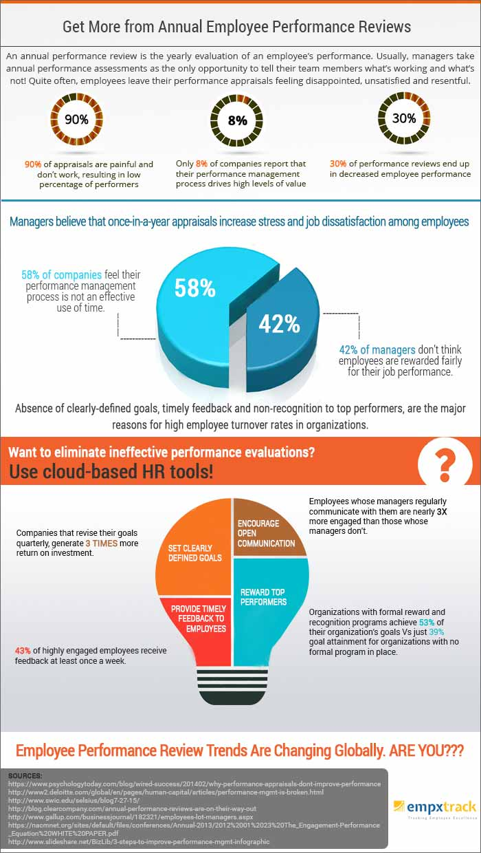 Annual-Employee-Performance-Reviews-infographic