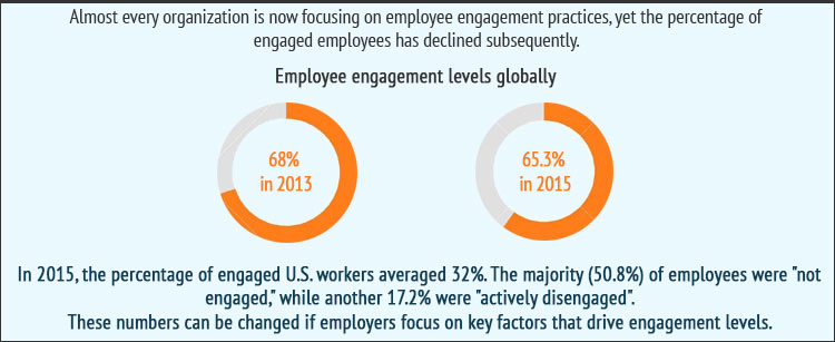 Employee Engagement Levels Gobally