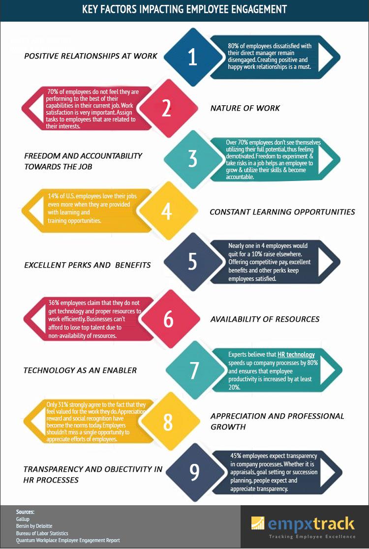 Key Factor Impacting Employee Engagement