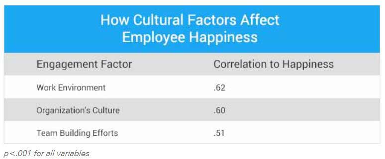 How Cultural Factors Affect Employee Happiness