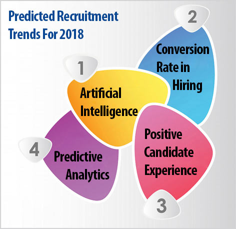 Predicted Recruitment Trends For 2018