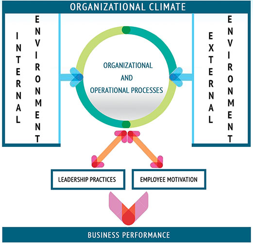 organizational climate business performance