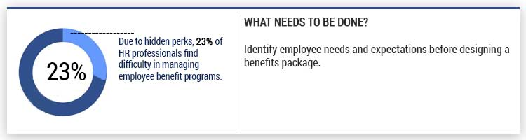Managing-Employee-Benefits