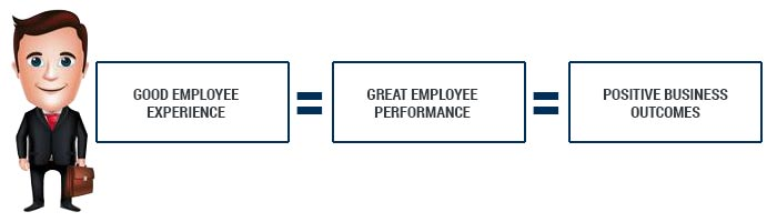 Good Employee Experience = Great Employee Performance = Positive Business Outcomes