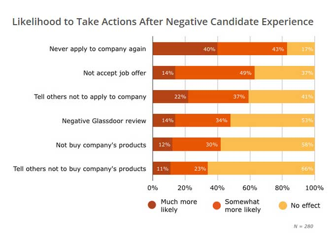likelihood-to-take-actions-after-negative-candidate-experience