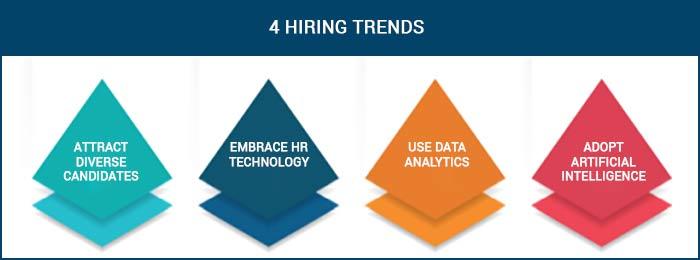 4 hiring trends