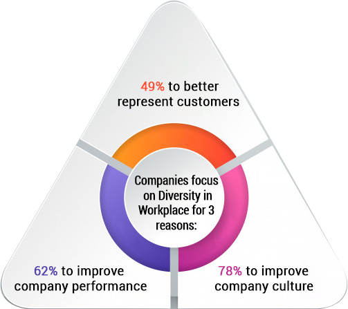 Companies focus on Diversity in Workplace for 3 reasons