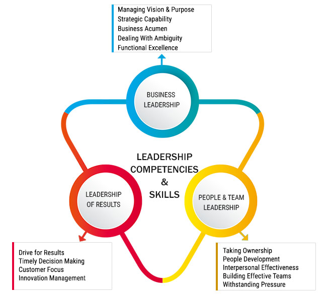 Leadership Competencies & Skill