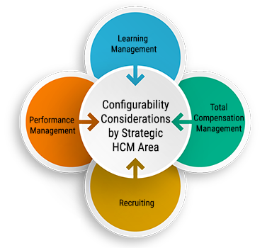 Configurability Considerations by Strategic HCM Area