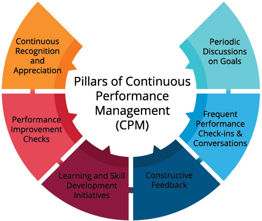 Pillars-of-Continuous-PerformanceManagemencpmt
