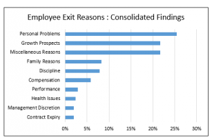 Employee Exit Analytics