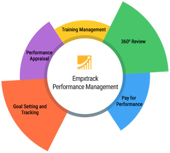 empxtrack-performance-management
